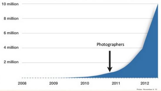 Бесплатные профессиональные фотографии ускорили рост