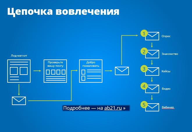 Email-цепочка вовлечения