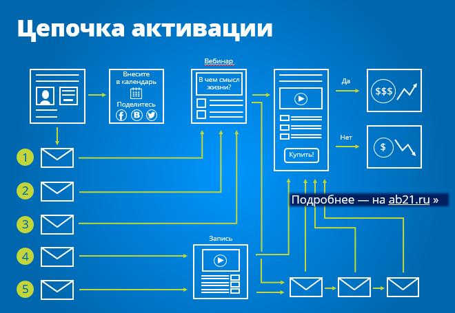 Цепочка активации на примере продающего вебинара.